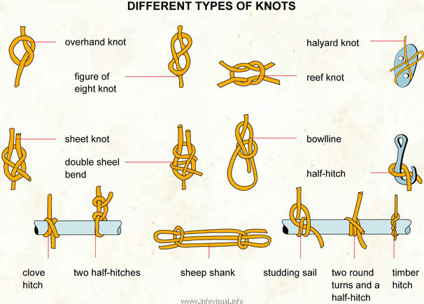Chennai trekking club learn rope knots rock climbing for Types of fishing knots